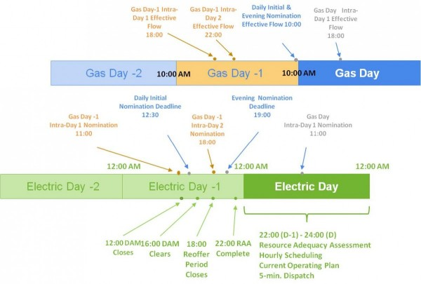 Integrating natural gas in US electricity market operations – Natural Gas Scheduler