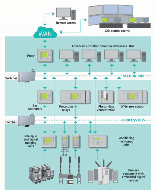 Substations go fully digital but stay compatible | Think Grid